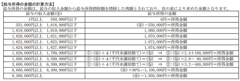 給与所得の金額の計算方法(令和3年分)