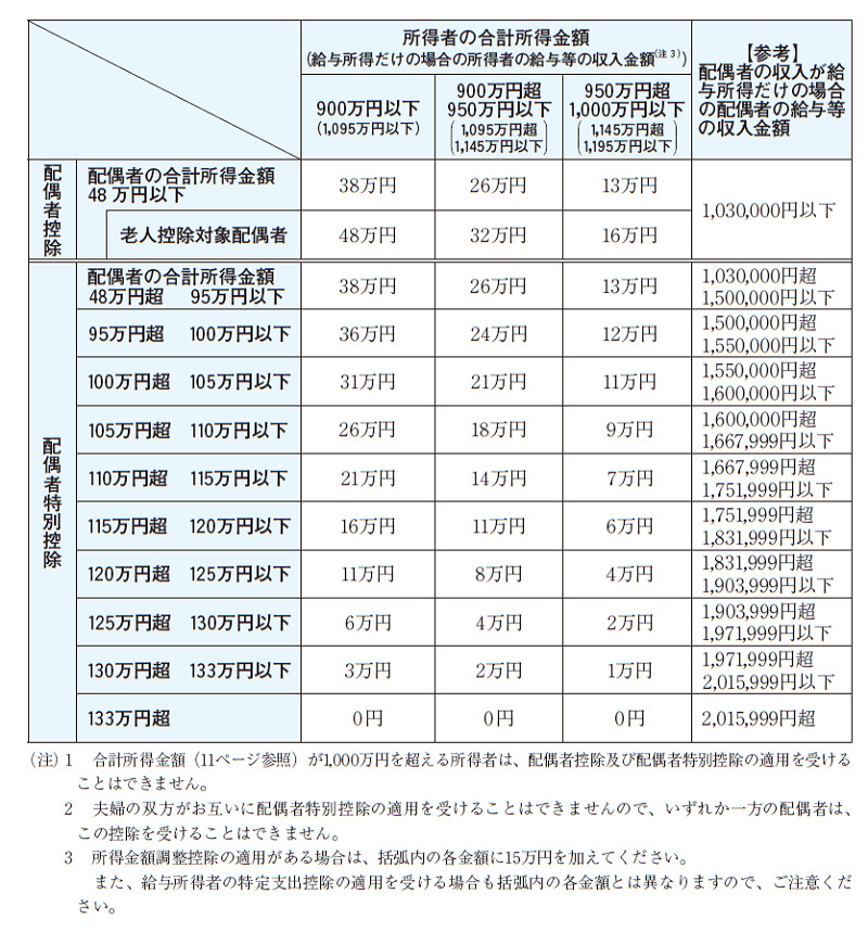 令和3年分の配偶者控除額及び配偶者特別控除額の一覧表