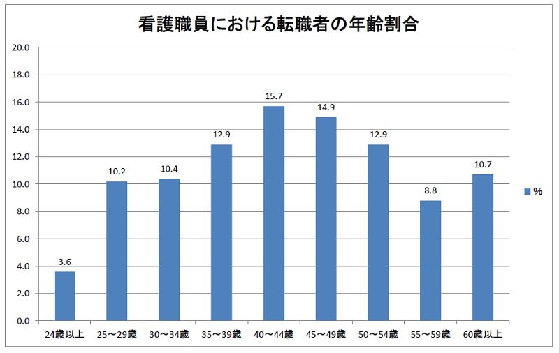 看護職員における転職者の年齢割合(2018年度)