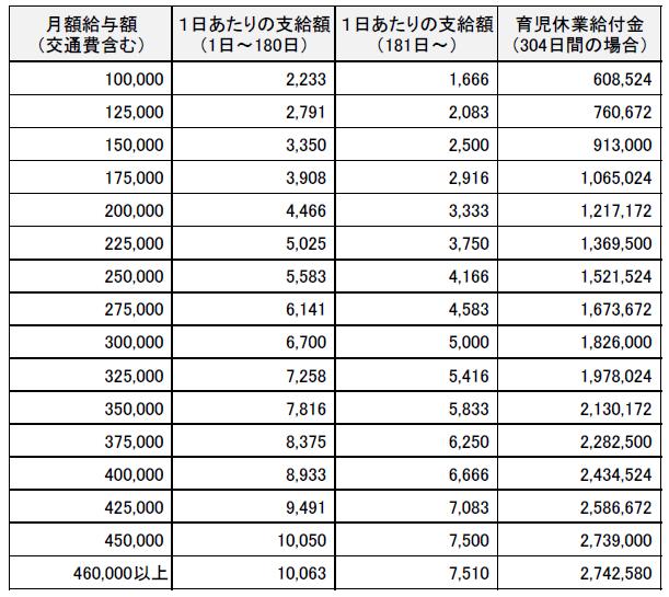 育児休業給付金 支給額早見表20210801
