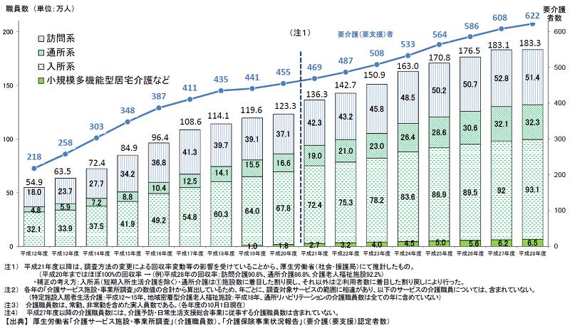 介護職員数の推移(厚生労働省)