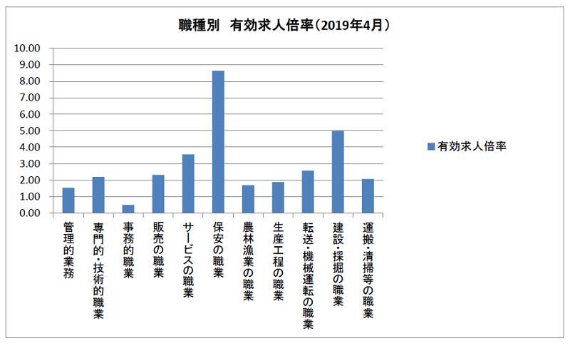 職種別有効求人倍率(2019年4月)