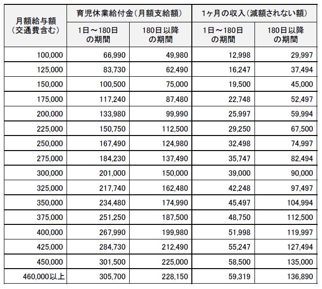 育児休業給付金の支給調整(減額)されない収入 20200801
