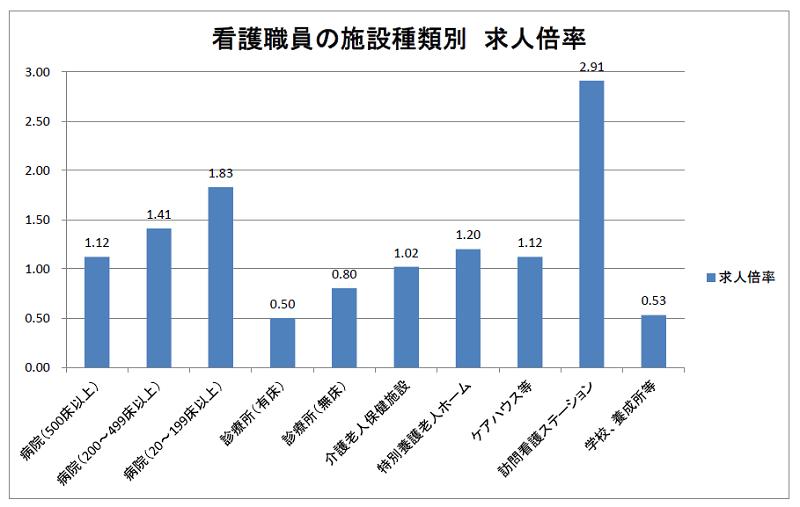 看護職員の施設種類別求人倍率(2018年度)