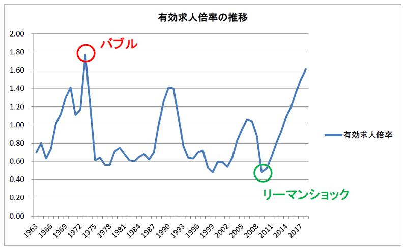 有効求人倍率の推移(1963~2018)表示あり