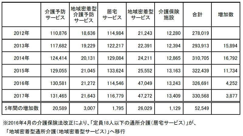 介護サービス事業者数の推移