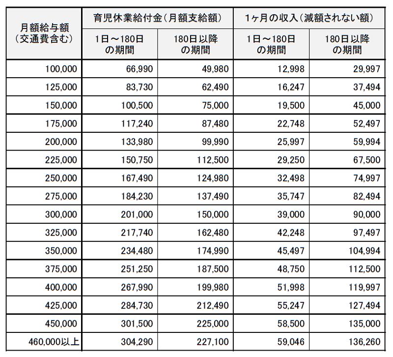 育児休業給付金の支給調整(減額)されない収入20190801