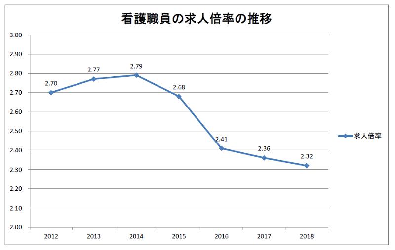 看護職員の求人倍率の推移(2012~2018年度)