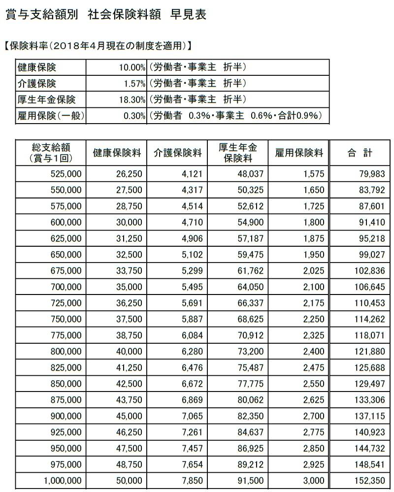 賞与支給額別 社会保険料額 早見表(525,000~1,000,000円)