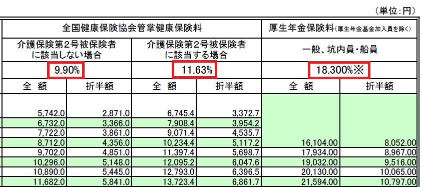 2019健康保険等の保険料率(東京都)