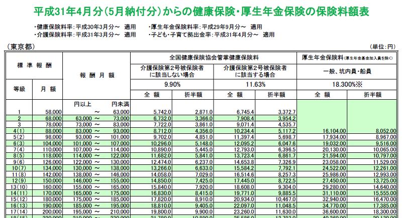 健康保険・厚生年金保険料額表(東京都)