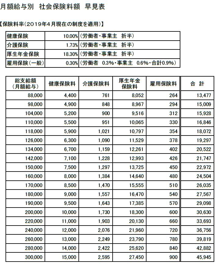 2019月額給与別「社会保険料額」早見表(88,000~300,000円)