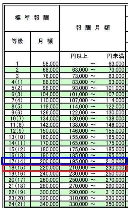 標準報酬月額の改定(1等級下がる)