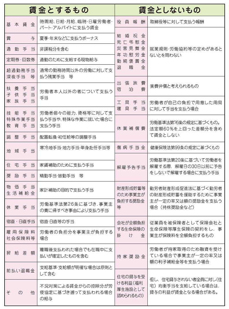 雇用保険料の対象となる賃金(厚生労働省)