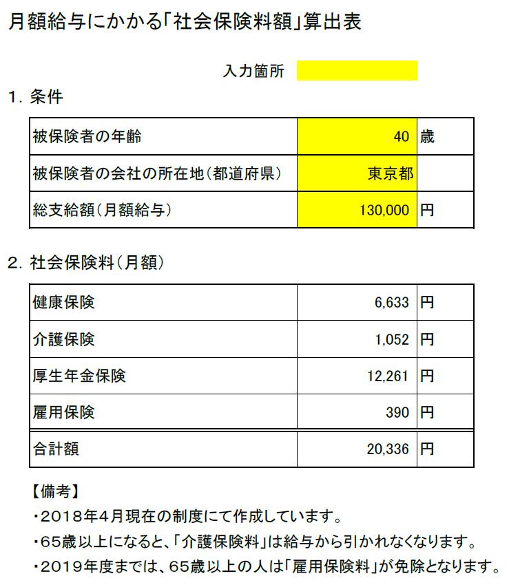 月額給与にかかる「社会保険料額」算出表