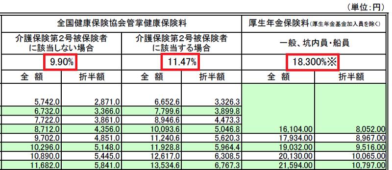社会保険料率の調べ方(協会けんぽ)