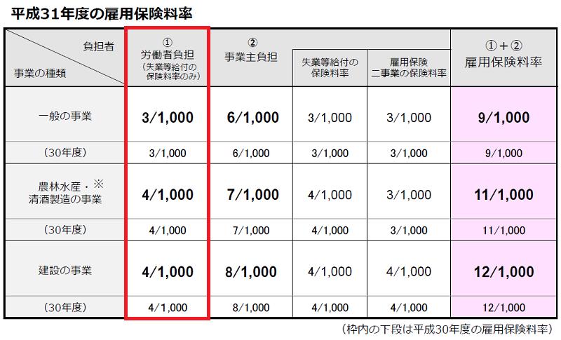 2019年度 雇用保険料率(厚生労働省)