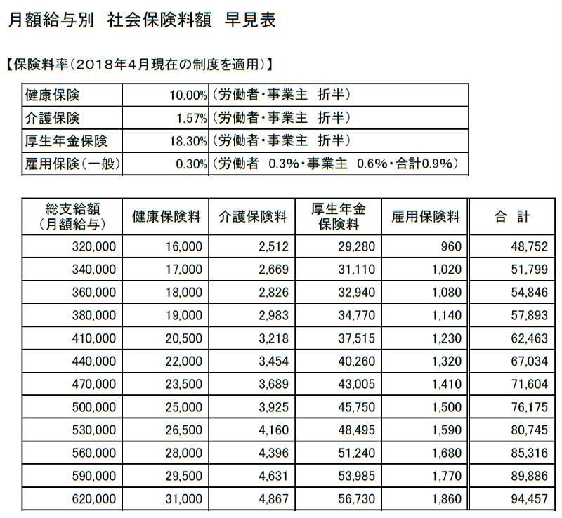 月額給与別 社会保険料額早見表(320,000~620,000円)