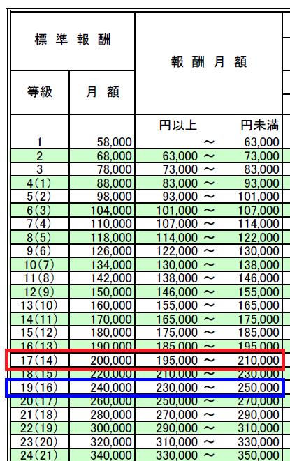 標準報酬月額の等級変更の説明(2等級変更)