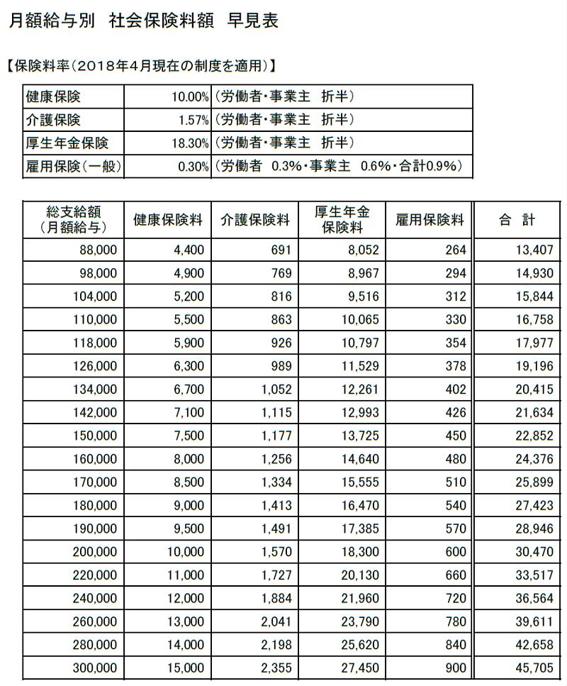 月額給与別 社会保険料額早見表(88,000~300,000円)