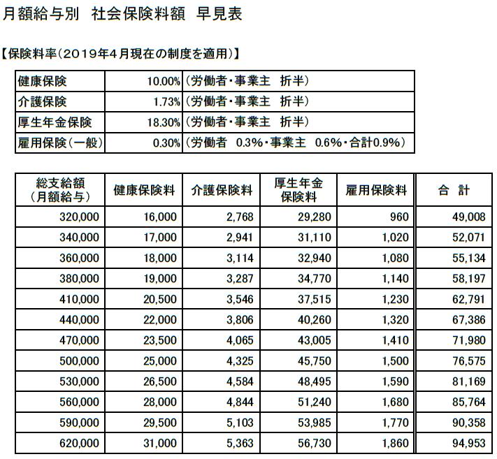 2019月額給与別「社会保険料額」早見表(320,000~620,000円)