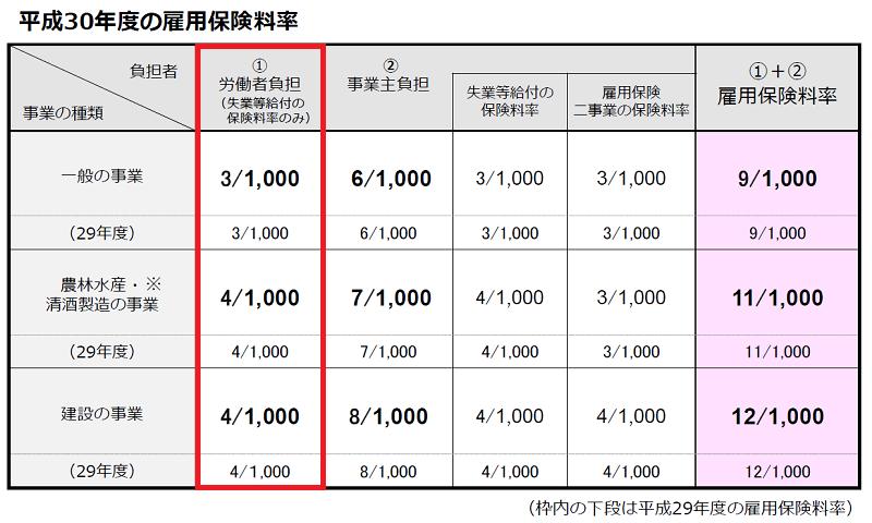 平成30年度の雇用保険料率(厚生労働省)