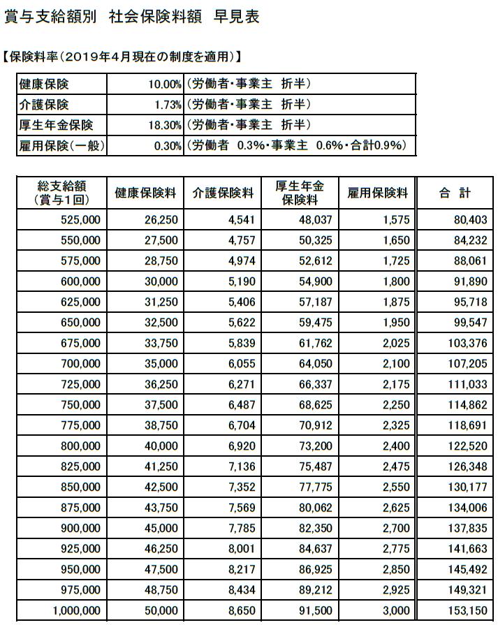 賞与支給額別「社会保険料額」早見表(525,000~1,000,000円)