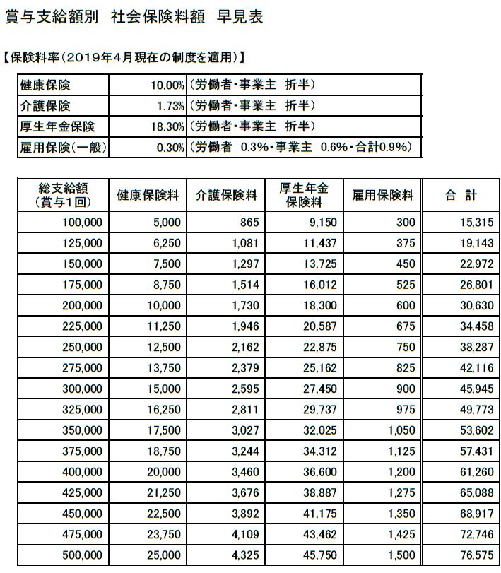 賞与支給額別「社会保険料額」早見表(100,000~500,000円)