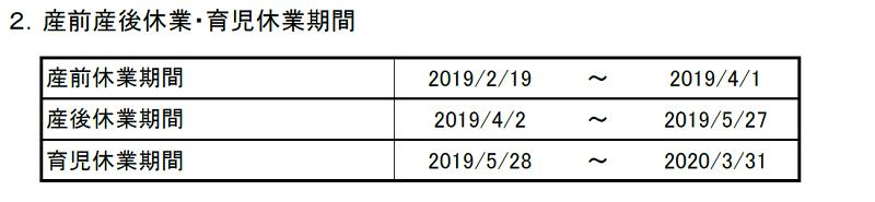 産休・育休期間および各種給付金算出表(産休育休期間)