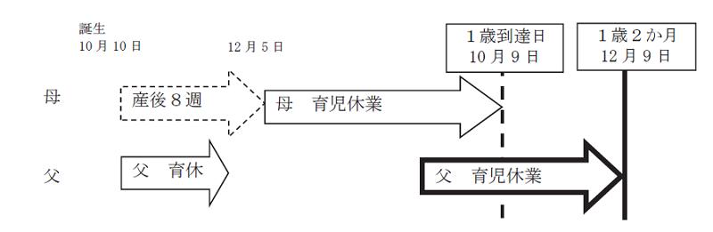 パパ・ママ育休プラス具体例7(パパ休暇あり)