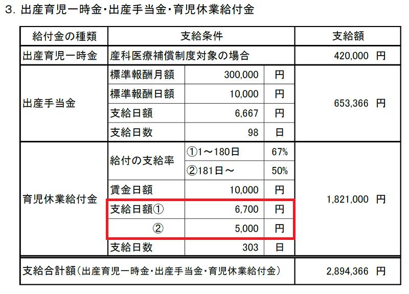 産休・育休期間および各種給付金算出表(支給日額)