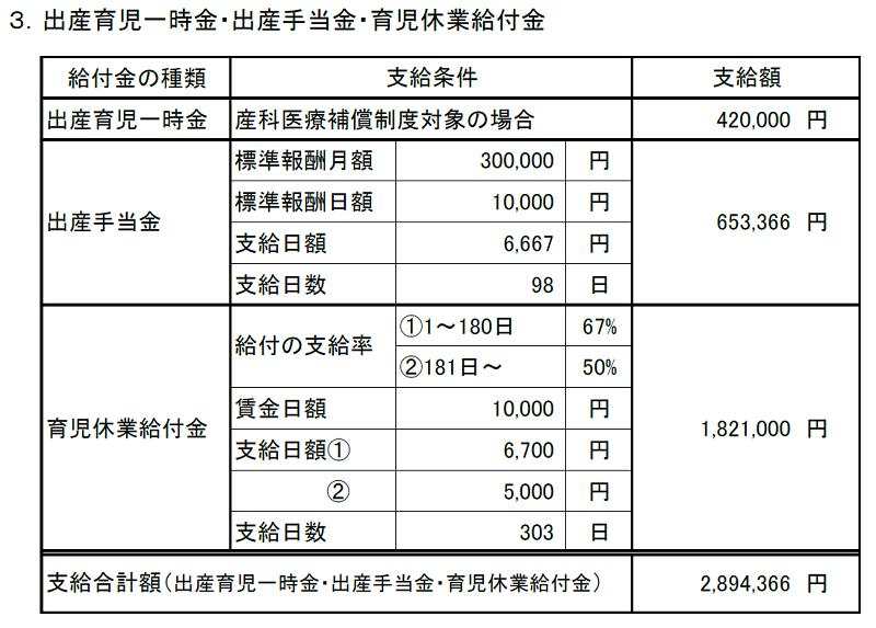 産休・育休期間および各種給付金算出表(計算結果、給付金)