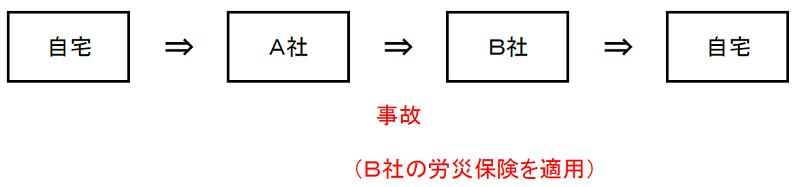 副業・兼業における通勤災害のイメージ2