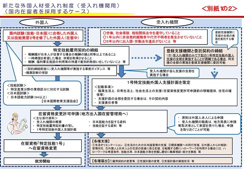 新たな外国人受入れ制度(国内から採用するケース)
