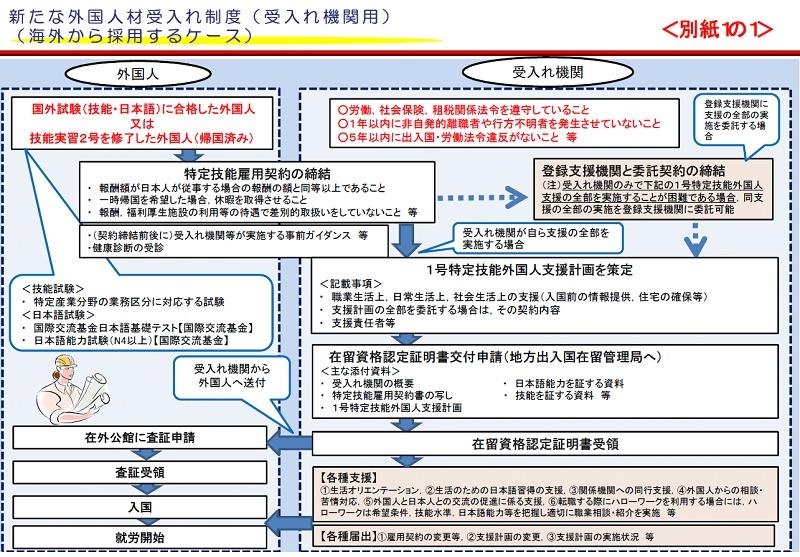 新たな外国人受入れ制度(外国から採用するケース)