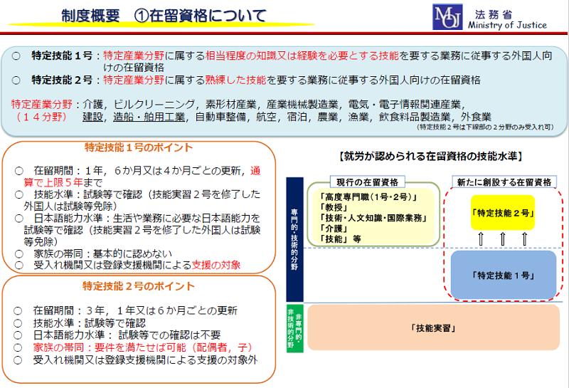 特定技能の制度概要(法務省)