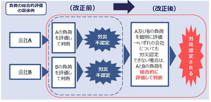 副業・兼業における労災保険給付(負荷の総合的評価の具体例)