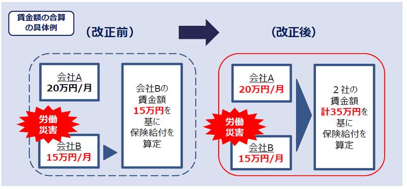副業・兼業における労災保険給付(賃金額の合算の具体例)