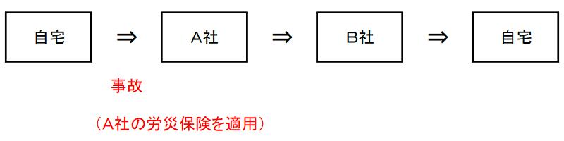 副業・兼業における通勤災害のイメージ1