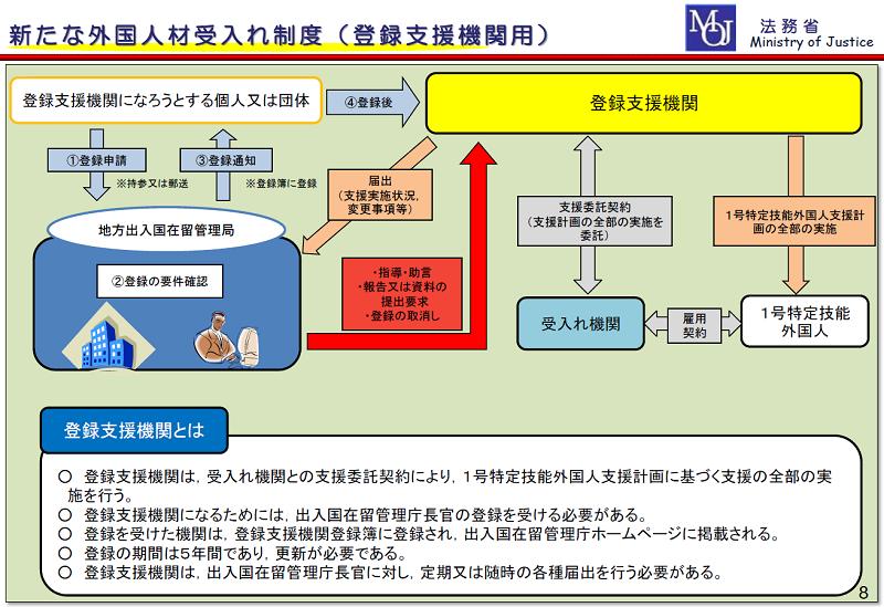 特定技能制度における登録支援機関の役割