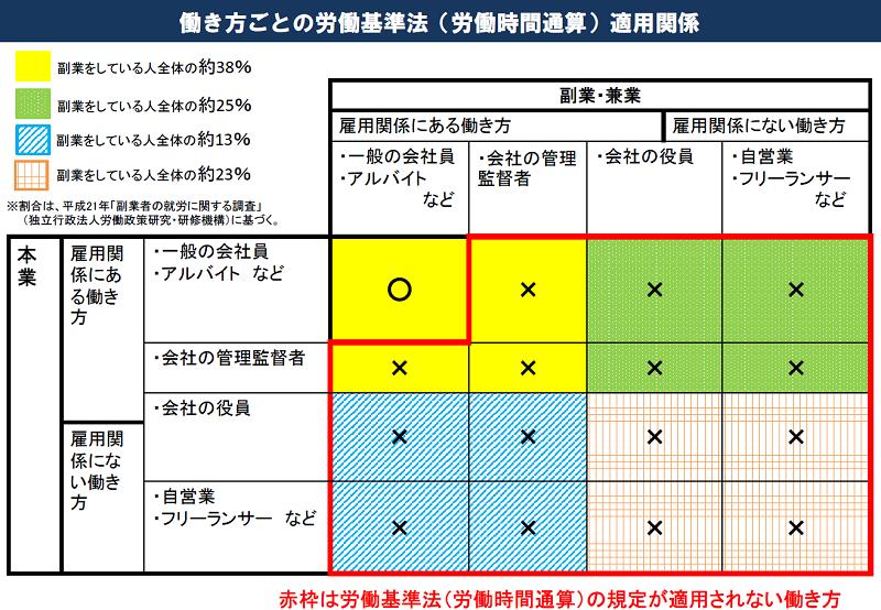 働き方ごとの労働基準法(労働時間通算)適用関係「厚生労働省資料」