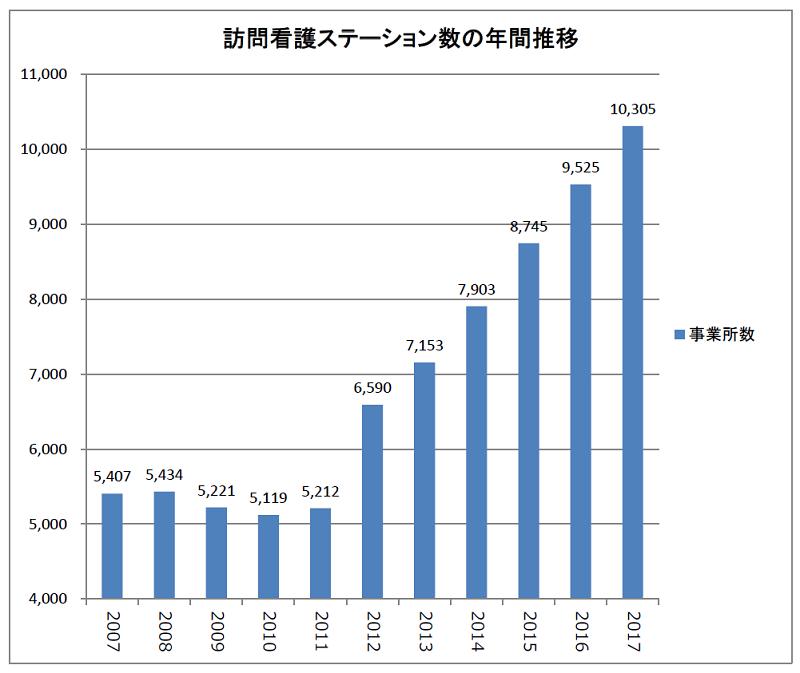 訪問看護ステーション数の年間推移(2007~2017年)