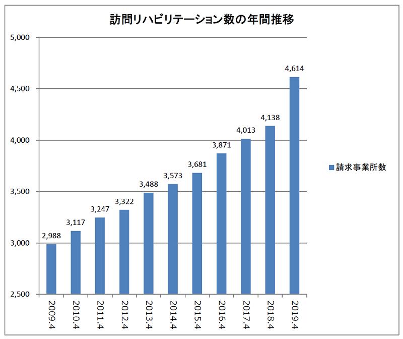 訪問リハビリ事業所の年間推移(2009~2019)