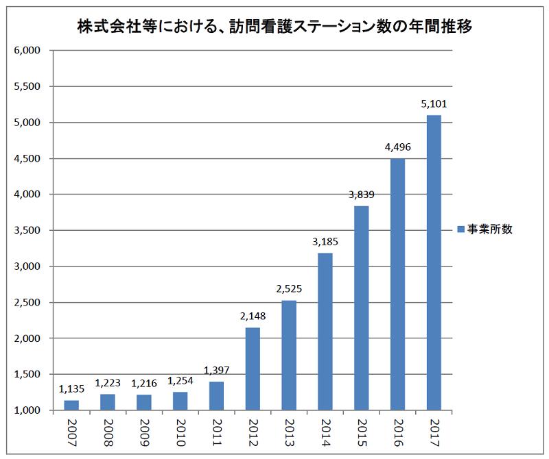 株式会社等における、訪問看護ステーション数の年間推移(2007~2017年)