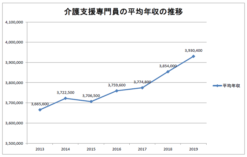 介護支援専門員の平均年収の推移(2013~2019年)