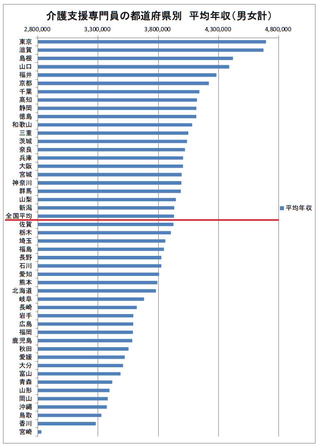 介護支援専門員の都道府県別平均給与 2019年(多い順)