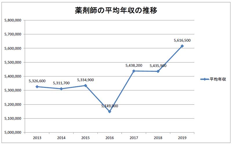 薬剤師の平均年収の推移(2013~2019年)