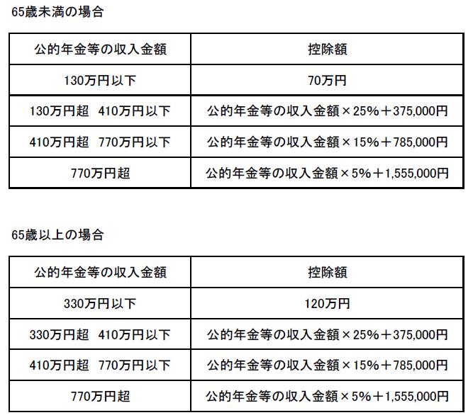 公的年金等控除額の計算(2019年まで)