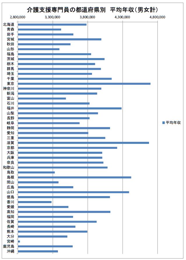 介護支援専門員の都道府県別 平均給与 2019年
