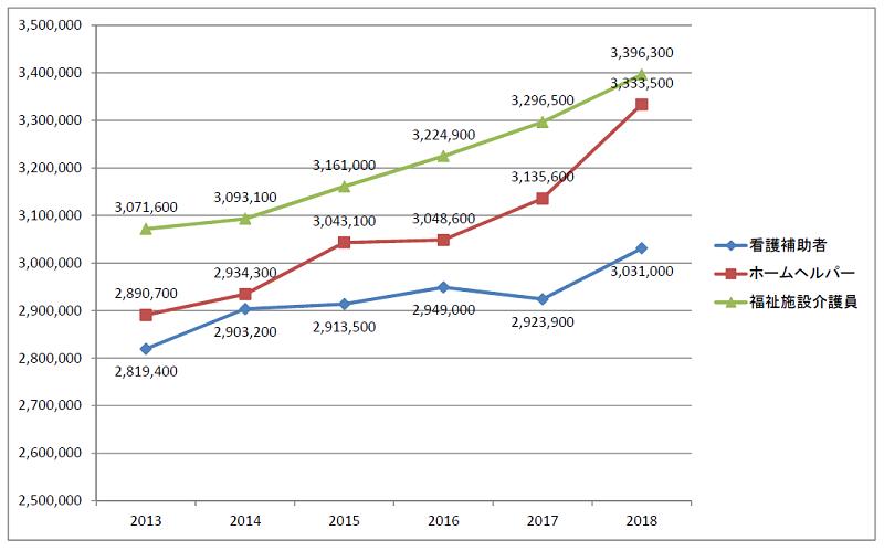 介護職の年収推移(2013~2018年)